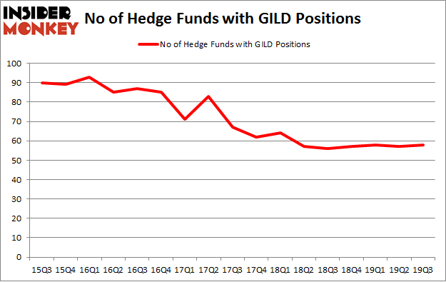 No of Hedge Funds with GILD Positions