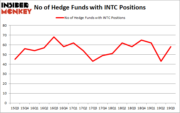 No of Hedge Funds with INTC Positions