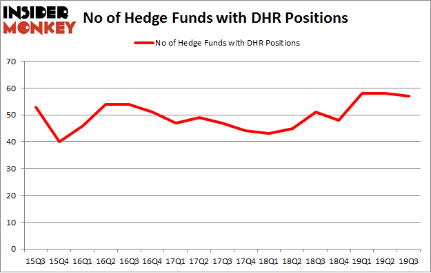 Is DHR A Good Stock To Buy?