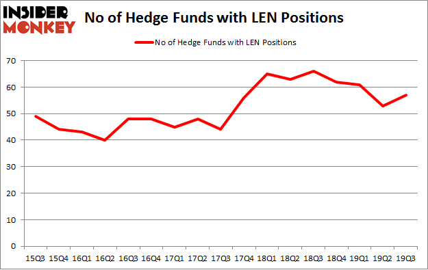 No of Hedge Funds with LEN Positions