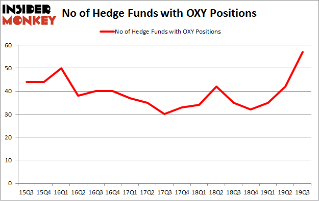 No of Hedge Funds with OXY Positions