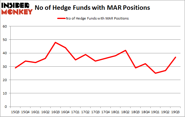 No of Hedge Funds with MAR Positions