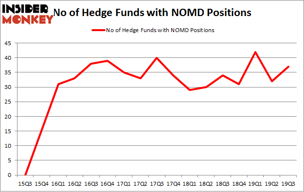 No of Hedge Funds with NOMD Positions