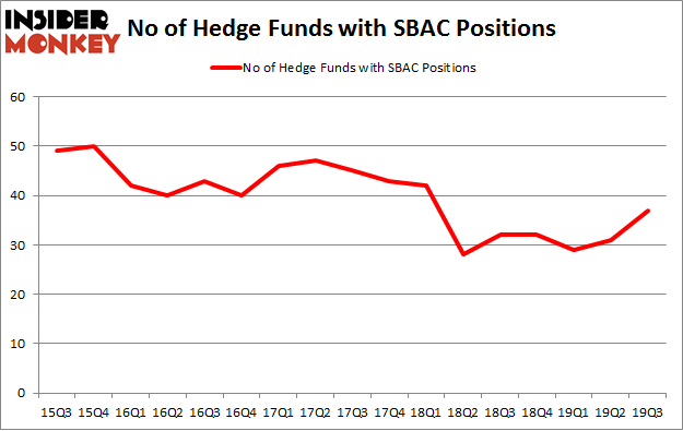 No of Hedge Funds with SBAC Positions