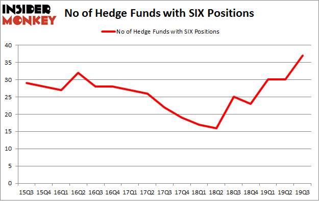 No of Hedge Funds with SIX Positions