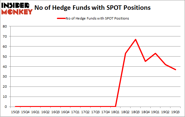 No of Hedge Funds with SPOT Positions