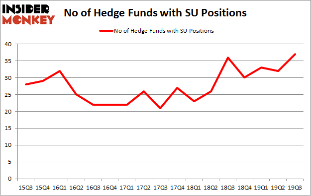 No of Hedge Funds with SU Positions