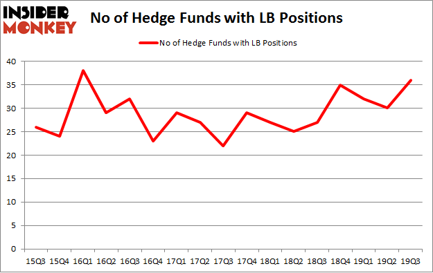 No of Hedge Funds with LB Positions