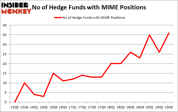 No of Hedge Funds with MIME Positions