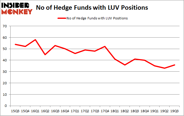 No of Hedge Funds with LUV Positions