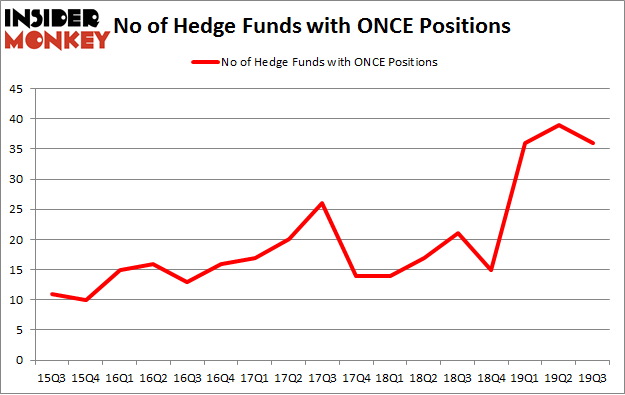 No of Hedge Funds with ONCE Positions