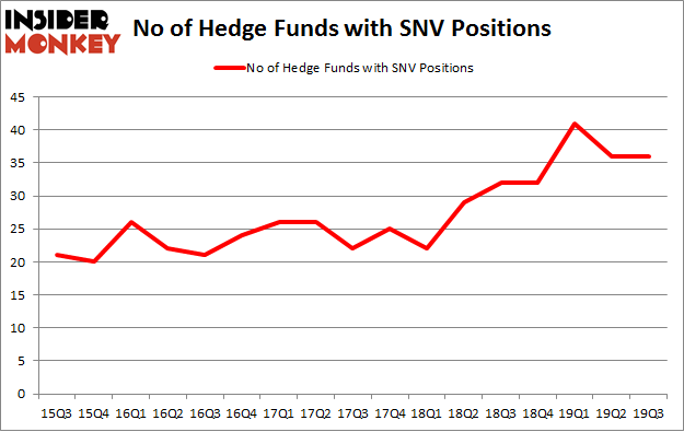 No of Hedge Funds with SNV Positions