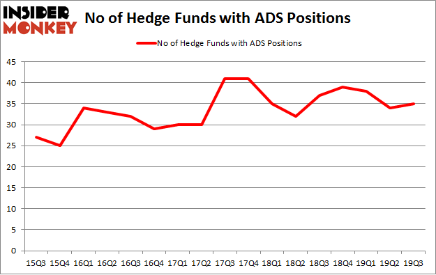 No of Hedge Funds with ADS Positions