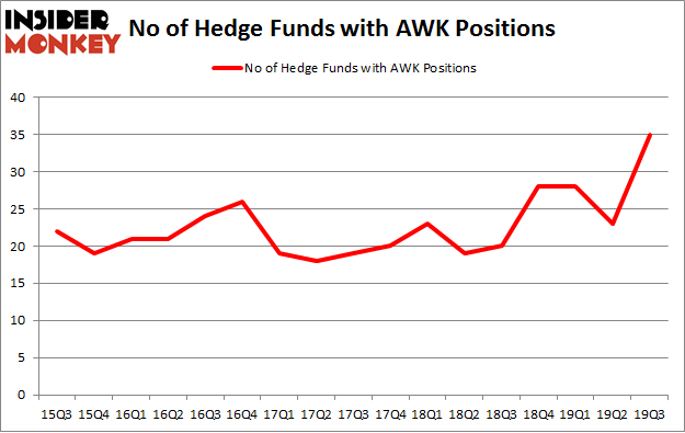 No of Hedge Funds with AWK Positions