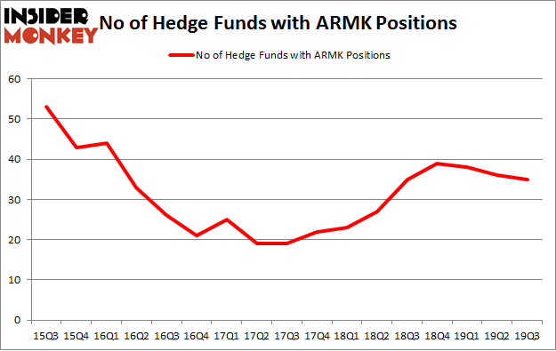 No of Hedge Funds with ARMK Positions