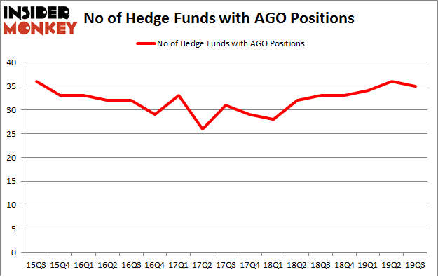 No of Hedge Funds with AGO Positions