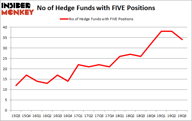 No of Hedge Funds with FIVE Positions