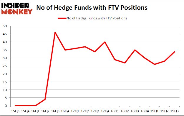 No of Hedge Funds with FTV Positions