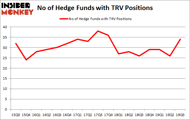 No of Hedge Funds with TRV Positions