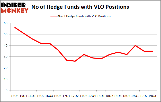 Is VLO A Good Stock To Buy?