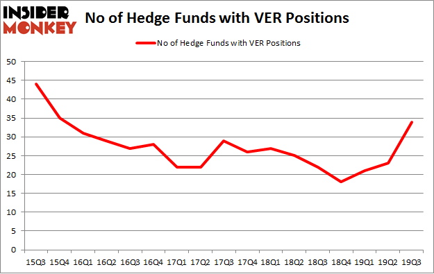 No of Hedge Funds with VER Positions