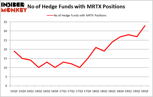 Is MRTX A Good Stock To Buy?