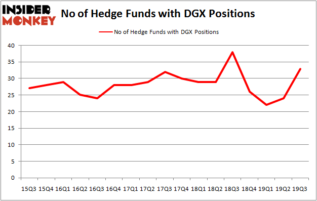 Is DGX A Good Stock To Buy?