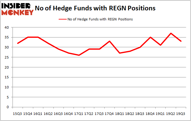 Is REGN A Good Stock To Buy?