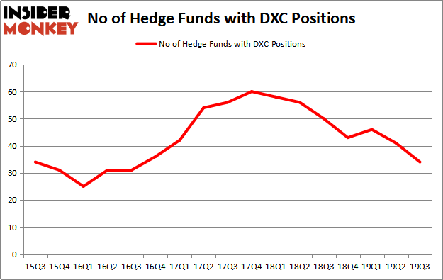 Is DXC A Good Stock To Buy?
