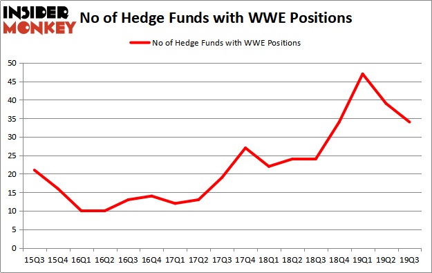 World Wrestling Entertainment, Inc  (WWE): Are Hedge Funds