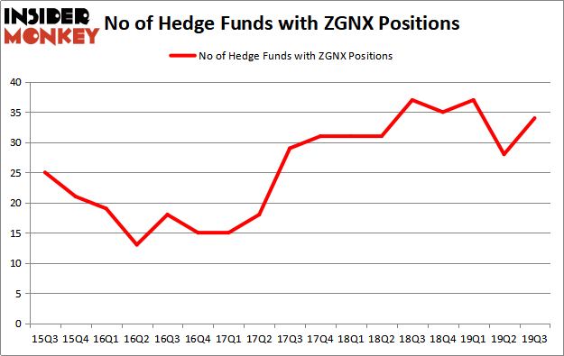 Is ZGNX A Good Stock To Buy?
