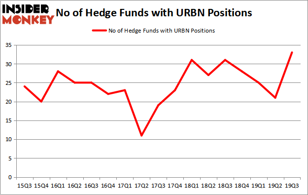 Is URBN A Good Stock To Buy?
