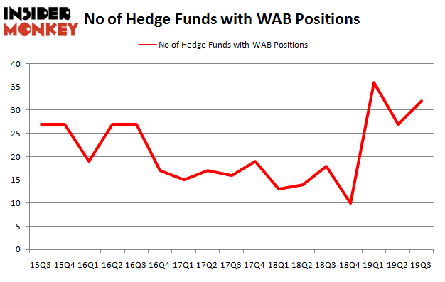 Is WAB A Good Stock To Buy?