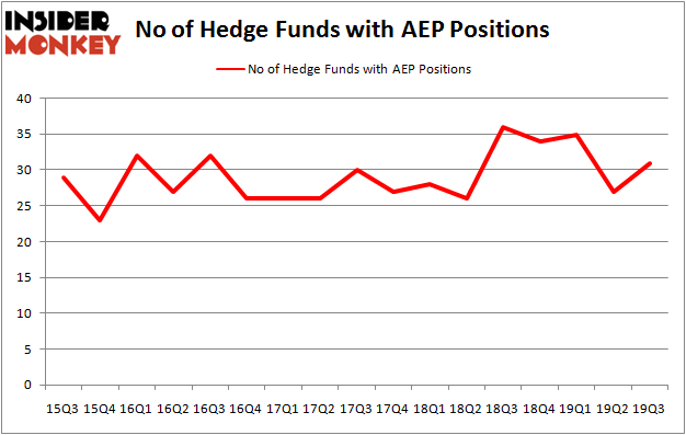 Is AEP A Good Stock To Buy?