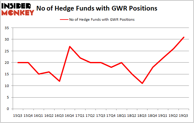 Is GWR A Good Stock To Buy?