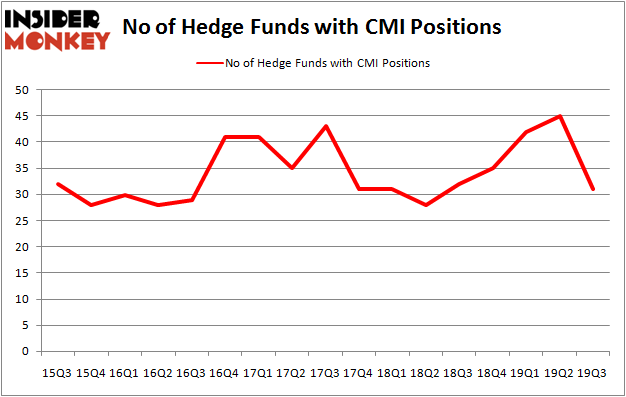 Is CMI A Good Stock To Buy?