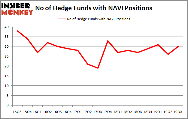 Is NAVI A Good Stock To Buy?