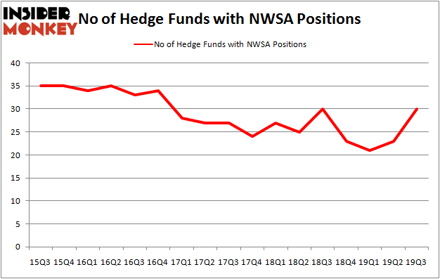 Is NWSA A Good Stock To Buy?