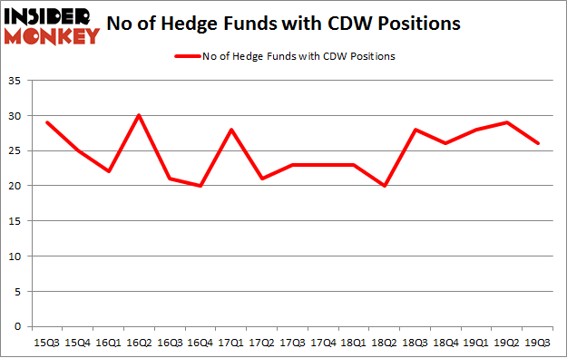 No of Hedge Funds with CDW Positions