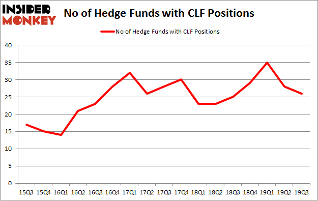 Is CLF A Good Stock To Buy?