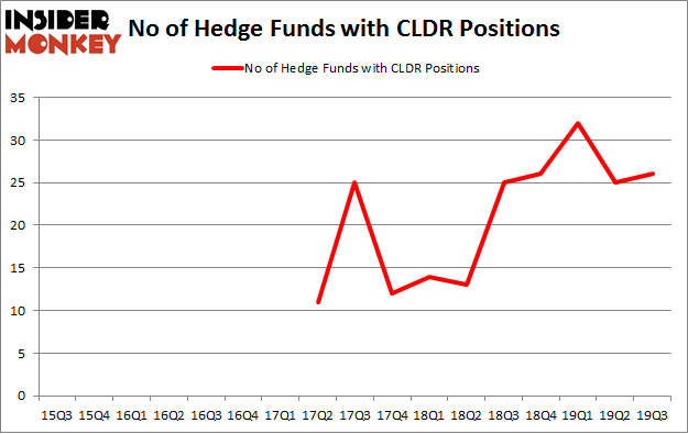 No of Hedge Funds with CLDR Positions