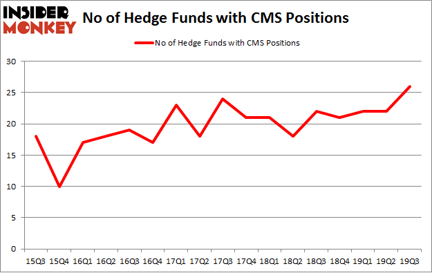 No of Hedge Funds with CMS Positions