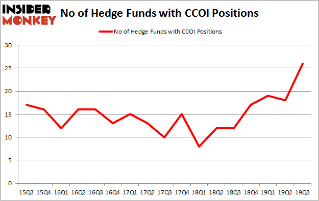 No of Hedge Funds with CCOI Positions