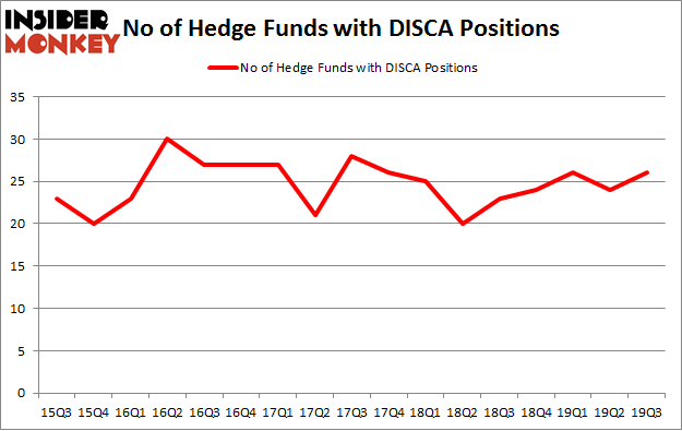 No of Hedge Funds with DISCA Positions