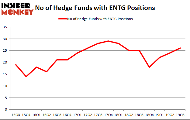 No of Hedge Funds with ENTG Positions