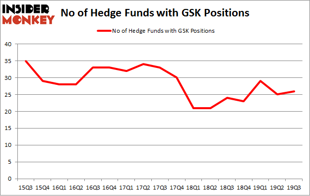 No of Hedge Funds with GSK Positions