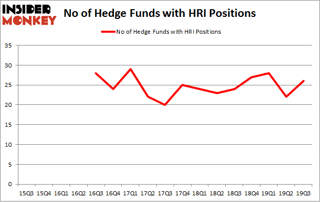 No of Hedge Funds with HRI Positions