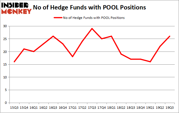 Is POOL A Good Stock To Buy?