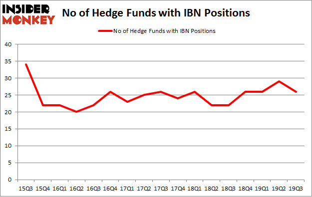 No of Hedge Funds with IBN Positions