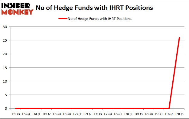 No of Hedge Funds with IHRT Positions
